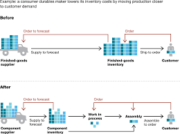 Supply Chain Fashion Industry Building The Supply Chain Of The Future Mckinsey U0026 Company