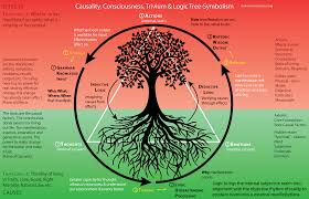 circle of causality consciousness trivium and logic tree