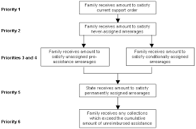 child support and tanf interaction literature review april 2003