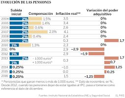 cuanto es el incremento del ipc ao 2016 ipc las pensiones pierden poder adquisitivo por primera vez desde