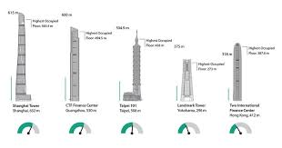 Floor Plan Of Burj Khalifa Burj Khalifa Tag Archdaily