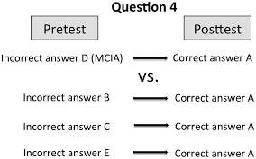using the genetics concept assessment to document persistent