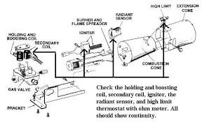 kenmore gas dryer parts diagram automotive parts diagram images