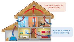 quiet cool attic fan quietcool es 5400 5003 cfm whole house fan