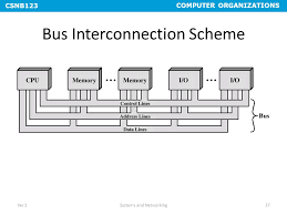 chapter 3 top level view of computer function and interconnection