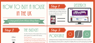 how to buy a house in the uk infographic house buy fast