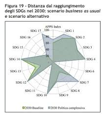 si e onu obiettivi onu per lo sviluppo sostenibile l italia è quartultima in