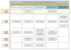 project management and sharepoint u2013 where u0027s the fit sharepoint