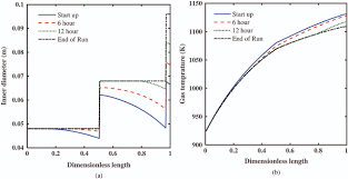 simulation and dynamic optimization of an industrial naphtha