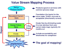 Value Stream Map Value Stream Mapping Process Products