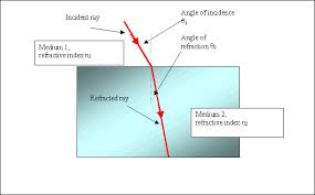 Light Is Not Refracted When It Is Waves Tutorial 6
