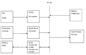 schematic diagram of grid connected solar pv wind hybrid energy