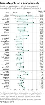 which state has the lowest cost of living cost of living disparities within states complicate minimum wage