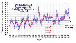 average global temperature by year table global temperature page watts up with that