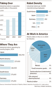 Skills For Production Worker Meet The New Generation Of Robots For Manufacturing Wsj