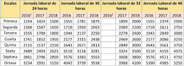 sueldos de maestras de primaria aos 2016 estos son los nuevos sueldos de los profesores nombrados diario