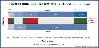 trump tax reform 2016 year end tax strategies for potential 2017 tax reform