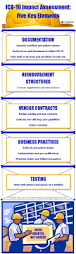 8 best icd 10 images on pinterest icd 10 medical billing and