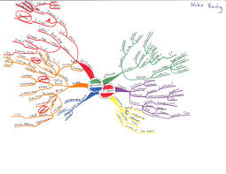 Mind Map Examples Idea Maps Or Mind Maps 257 Thru 259 Are The Final Examples From