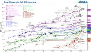 United States Map Test by For Solar Cell Efficiency Put To Test At Nrel