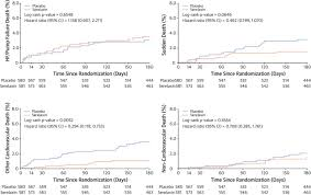 effect of serelaxin on mode of death in acute heart failure jacc