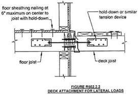 Irc Handrail Requirements Attention Deck Builders You Need Decklok To Meet Code Decklok