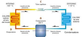 pompa di calore interna pompa di calore pompe di calore