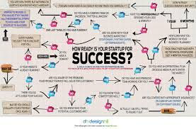 Maps For Business Cards Mind Mapping Your Startup For Success Infographic