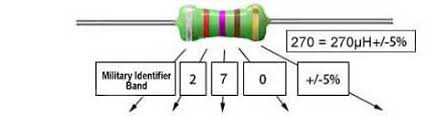 inductor colour codes