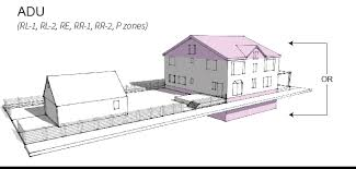 accessory house accessory dwelling units be heard boulder