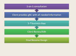 Free Resume Consultation Professional Resume Writers The Process Free Resume Evaluation