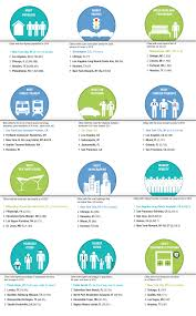 at work and at play how cities stack up city infographics and