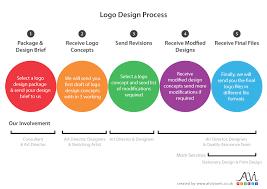 design a logo process logo design leeds manchester huddersfield bradford alvipixels