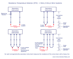 resistance temperature detector rtd working types 2 3 and 4 wire