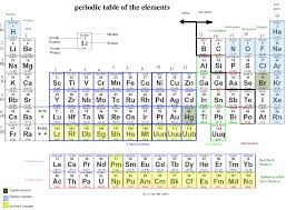 Elements In The Periodic Table File Periodic Table Of The Elements Jpg Wikimedia Commons