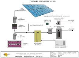 stand alone solar power system wiring diagram gooddy org