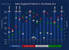 the one thing every organization should learn from the new england