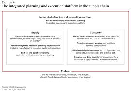 industry 4 0 how digitization makes the supply chain more