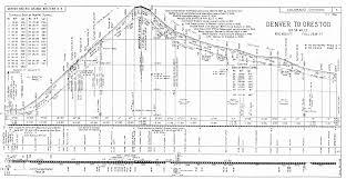 Denver Maps Railroad Profile Denver To Orestod Via The Moffat Tunnel