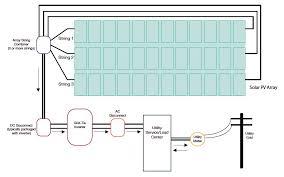 pv system design newsdesk info solar products store solar system www