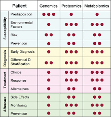 the molecular make up of a tumour proteomics in cancer research