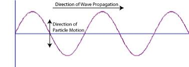 waves and wave motion physics visionlearning
