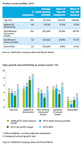 2015 top 250 global powers of retailing national retail federation
