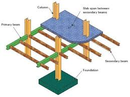 Residential Steel Beam Span Table by The Difference Between Secondary Beam And Main 2017 Quora
