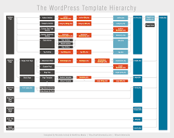 Template Hierarchy theme template hierarchy chart thetorquemag