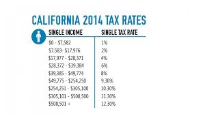 california income tax table 2015 tax table calculator 3 california 2014 tax rates jpg