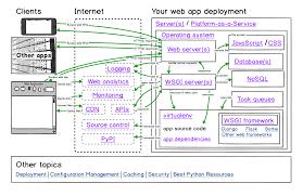 Python Map Example Deployment Full Stack Python