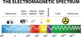 Visible Light Spectrum Wavelength Electromagnetic Spectrum Science In Context