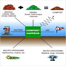 How To Make A Compost Pile In Your Backyard by Backyard Composting Kern County Waste Management