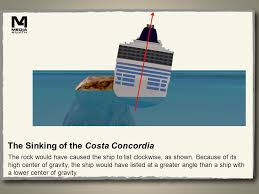 List Of Ship Sinkings by The Sinking Of The Costa Concordia Click On The Video Link To